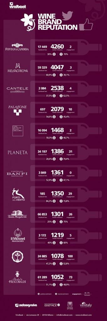 Infografica Wine Brand Reputation