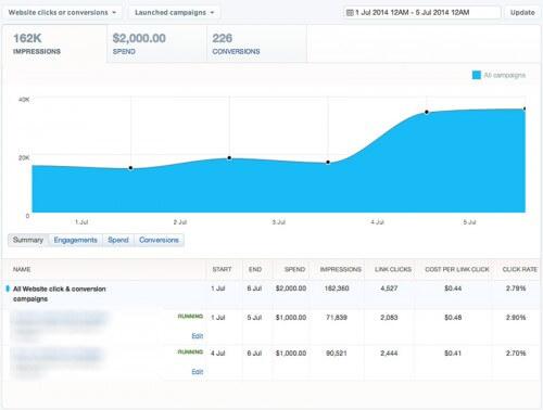 Dashboard statistiche sponsorizzazioni Twitter Ads