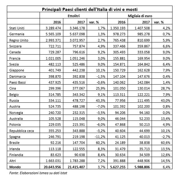 Statistiche export vino italiano