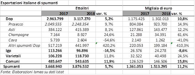 export vino 2018